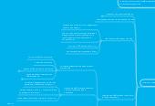 Mind map: Отдел рекламы и PR