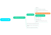 Mind map: FMP workflow