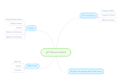 Mind map: Podcast Lesson