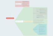 Mind map: Estado Social de Derecho
