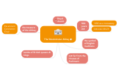 Mind map: The Westminster Abbey