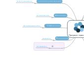 Mind map: Програми-перекладачі