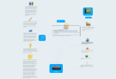 Mind map: Modelos de iNTERMEDIA