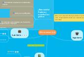 Mind map: Mis recursos