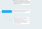 Mind map: Ética y Practica Profesional