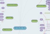 Mind map: INFORMAČNÍ ETIKA