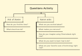 Mind map: Questions Activity