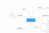 Mind map: BALONMANO