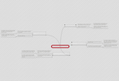 Mind map: Social Learning & Collaboration