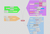Mind map: SOCIOLOGY AS FAMILY: topic 1-Couples