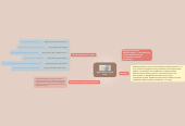 Mind map: Виртуальные музеи мира