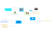 Mind map: Personas sordas