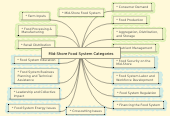 Mind map: Mid-Shore Food System Categories