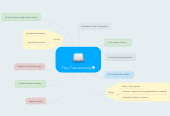 Mind map: Fairy Tale elements