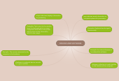 Mind map: DEVICES AND SOFTWARE