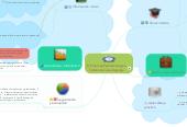 Mind map: Clasificacin de las empresas