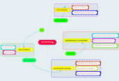 Mind map: ESTUDIANTE