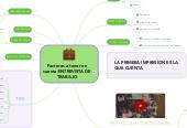 Mind map: Factores a tener en cuenta-ENTREVISTA DE TRABAJO