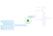 Mind map: ASSECO