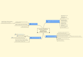 Mind map: Learning Disabilities Association of Ottawa-Carleton