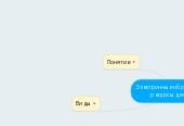 Mind map: Электронные образовательные ресурсы для школы