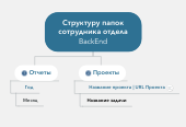 Mind map: Структуру папок сотрудника отдела BackEnd