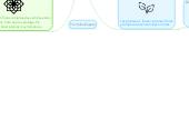 Mind map: Clasificacion de Plantas