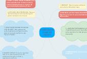 Mind map: PLANEACION CLASE DE INGLES