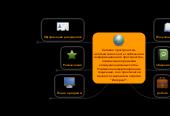 """Mind map: Сетевое пространство- неотъемлемая часть глобального информационного пространства, ограниченная рамками коммуникационных сетей. Учитывая конвергенционные тенденции, оно практически является синонимом понятия """"Интернет""""."""