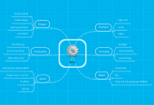 Mind map: Brik
