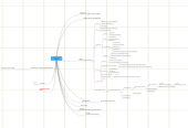 Mind map: Идеи (внутренние проекты?)