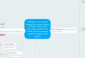 Mind map: OMNAVI- сеть онлайн продуктов, позволяющие находить идеальных партнеров, работников, любовников благодаря самообучающейся HD модели.