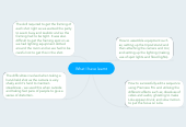 Mind map: What I have learnt