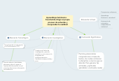 Mind map: Aprendizaje Autónomo.     Facultad de dirigir el propio proceso de entender y comprender la realidad.