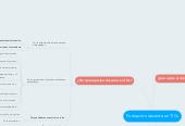 Mind map: Formación docente en TICs