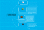 Mind map: Aprendizaje autónomo: ejearticulador de la educaciónvirtual