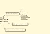 Mind map: Como realizar uma pesquisa