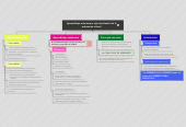 Mind map: Aprendizaje autónomo: eje articulador de la educación virtual