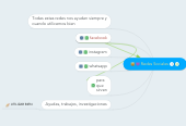 Mind map: Redes Sociales