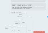 Mind map: Introducción a JavaScript