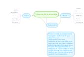 Mind map: Usuarios de la empresa