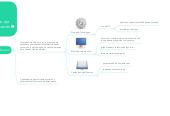 Mind map: Aprendizaje Autónomo. ejeinterlocutor de la educaciónvirtual