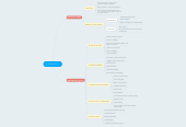 Mind map: La Guerra Civil