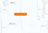 Mind map: 8-bit RISC based CPU