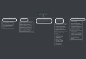 Mind map: LENGUAJE DE PROGRAMACION