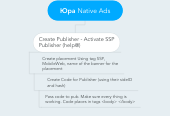 Mind map: Юра Native Ads