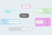 Mind map: Mode