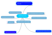 Mind map: INNOVACION