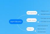 Mind map: ПОРТФОЛІО