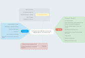 Mind map: S: Seamless & Mobile Learning: